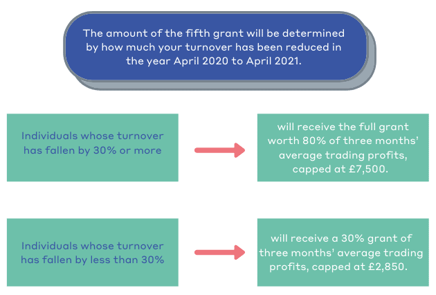 5th Self-employment Income Support Scheme (SEISS) grant