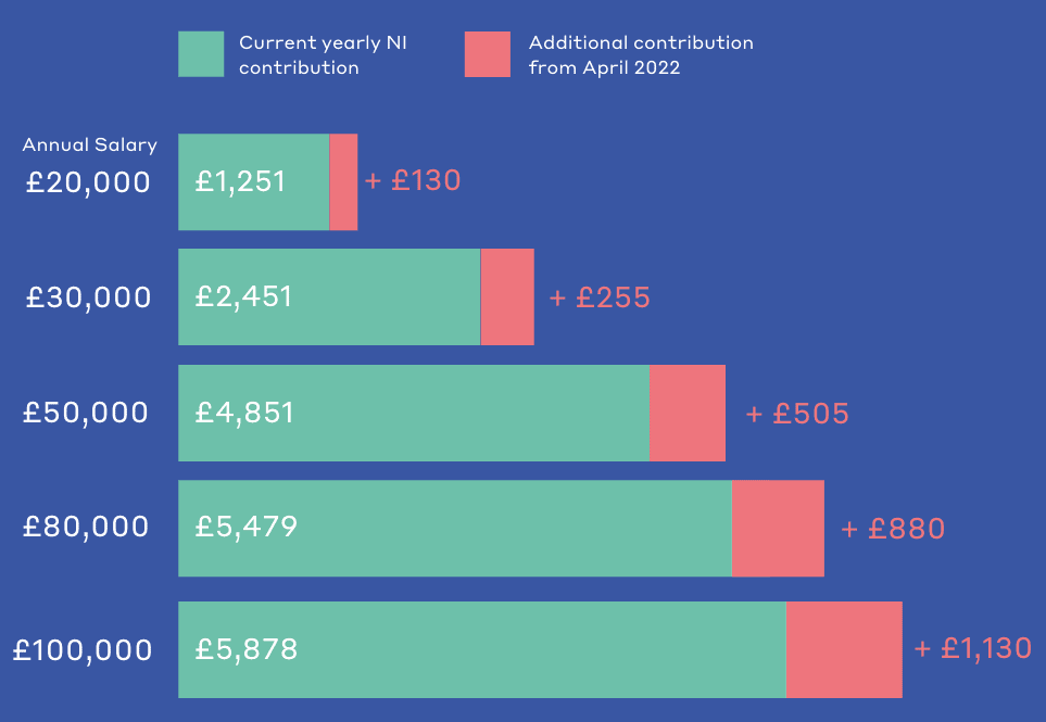 National Insurance contributions