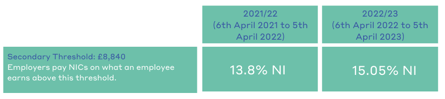 National Insurance employer rate
